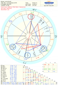 Winter Solstice Kite Astrology Chart 2015