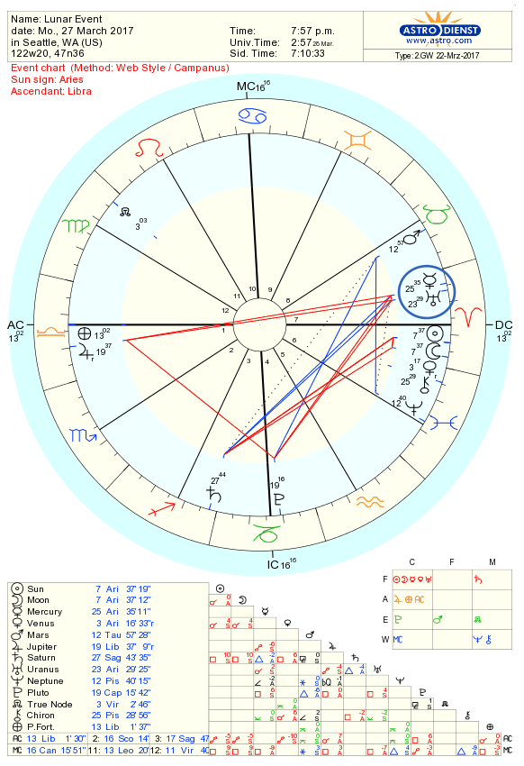 An Increasing Sensitivity To Intuition New Moon Astrology March