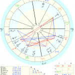 Winter Solstice Chart Dec 20, 2012