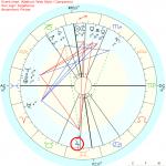 Twelve Twelve Chart