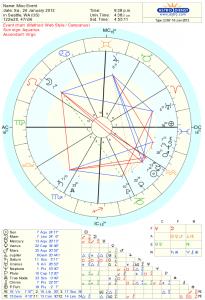 January Full Moon Chart
