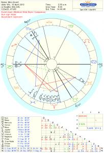 New Moon Chart Apr 2013