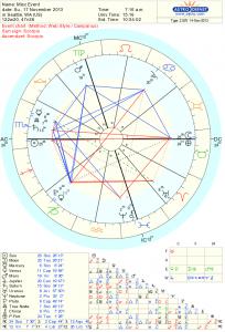 November Full Moon Chart 2013