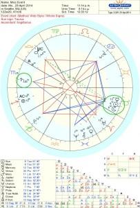 Solar Eclipse New Moon Astrology Chart 2014