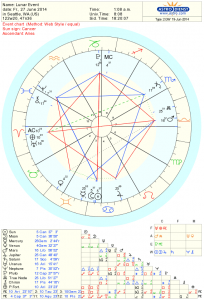 June New Moon Chart 2014