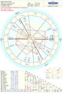 Full Moon Astrology Chart for June 2014