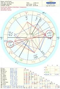 July Full Moon Chart 2014