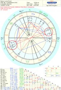 Astrology Chart for the Sept Full Moon 2014.