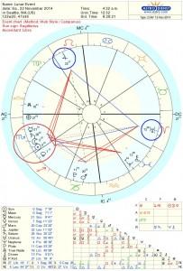 November New Moon Chart 2014