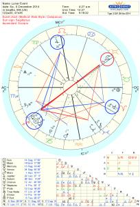 Full Moon Chart December 2014
