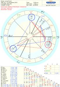 Winter Solstice Astrology Chart- 2014