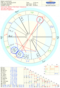 New Moon Astrology Chart for January 2015
