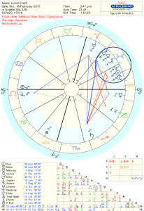 Double Aquarian New Moon Chart for Feb 18, 2015