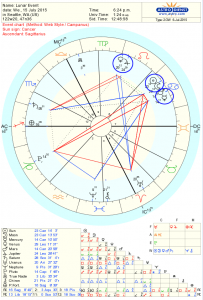 New Moon Astrology Chart July 2015