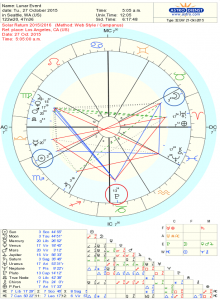 Full Moon Astrology Chart for Oct 27, 2015