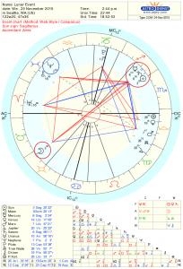 Full Moon Astrology Chart for Nov 2015