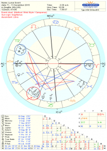 New Moon astrology chart for Dec 11, 2015