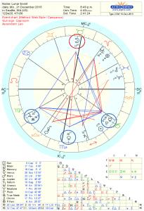Winter Solstice Kite Astrology Chart 2015