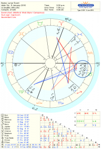 New Moon Astrology Chart for January 2016