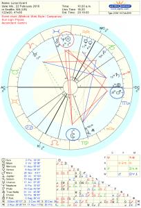 Full Moon Astrology Chart for Feb 2016