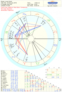 New Moon Astrology Chart for Feb 2016