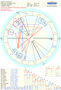 Lunar Eclipse Astrology Chart for Mar 2016