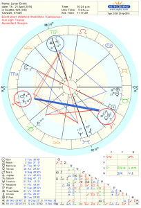 Full Moon Astrology Chart for Apr 2016