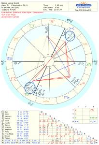 New Moon Astrology Chart for Sept 1st, 2016