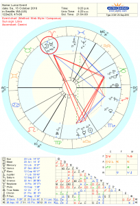 Full Moon Astrology Chart for Oct 2016