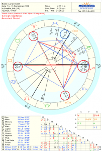 Full Moon Astrology Chart for Dec 2016