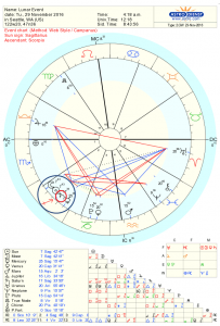Astrology New Moon Chart for Nov 2016