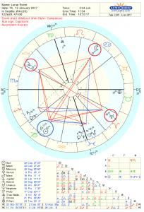 Full Moon Astrology Chart for Jan 2017