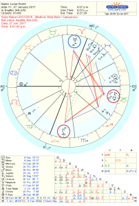 Astrology Chart for New Moon Jan, 2017