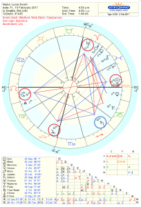 Astrology Chart of Lunar Eclipse and Temple Pattern, Feb 2017
