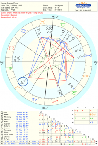 New Moon Astrology Chart May 2017