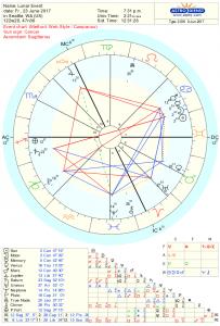 New Moon Astrology Chart June 2017