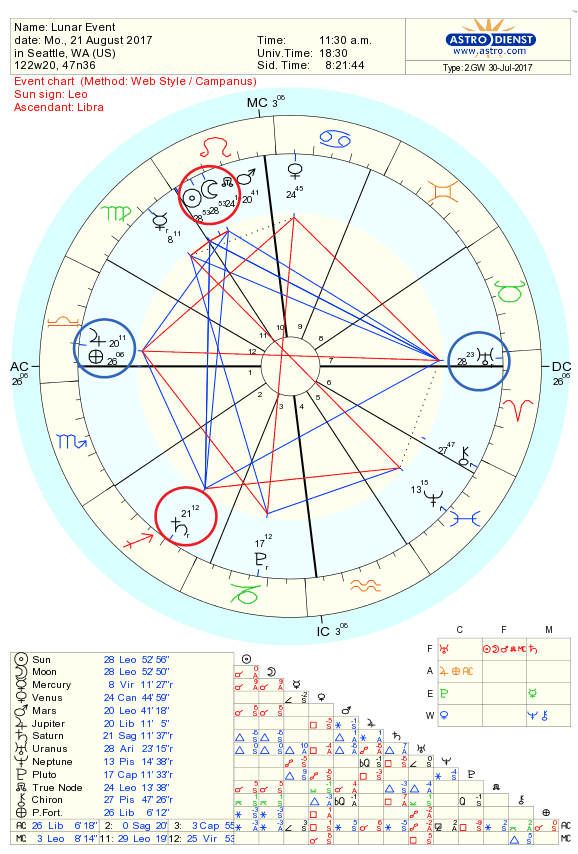 Astrology Pattern Solar Eclipse Chart
