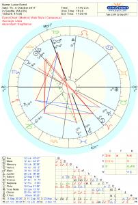Astrology Chart Oct 2017