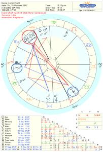 Oct New Moon Chart