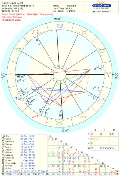 New Moon Chart Nov 2017