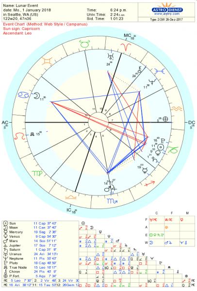 Jan 1st Full Moon Chart