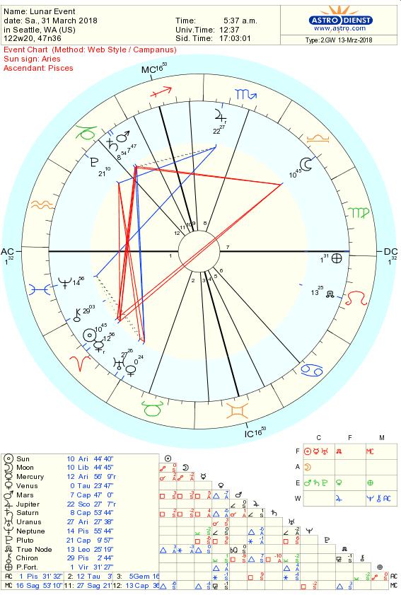 Full Moon Chart