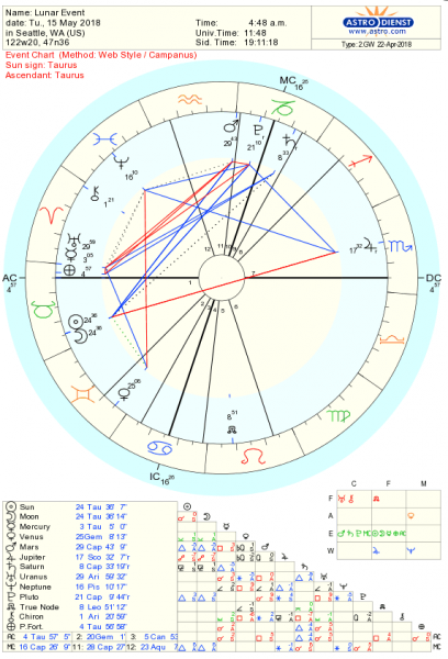 New Moon AstrologyChart