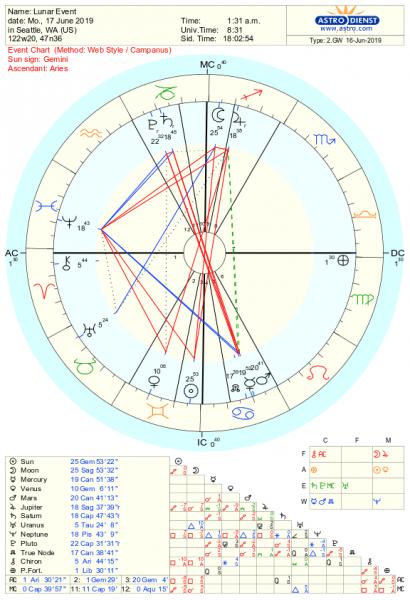 Investing In Your Future — Sagittarius Full Moon Astrology June 2019