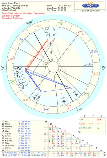 Astrolory Chart