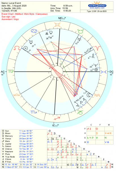 Astrology Chart
